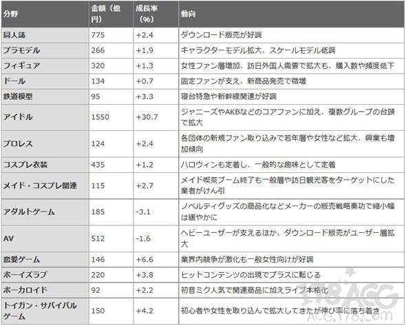 厉害了OTAKU们!2015年偶像宅年花费总金额1550亿日元?