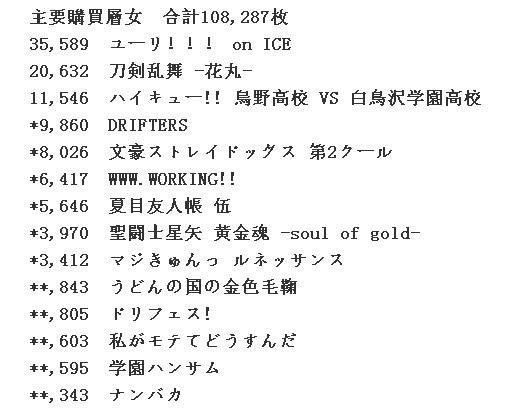 腐女大胜利!《冰上的尤里》光盘初动3.5万张