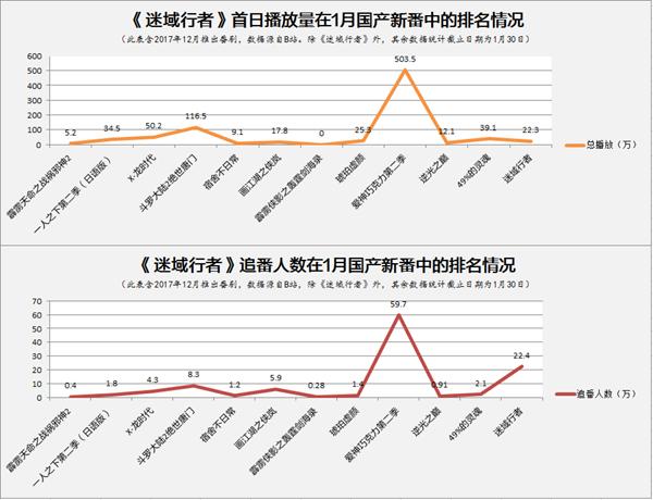 """国产首部""""吃鸡番剧""""《迷域行者》上线 首日22.4万人追番跃居当季国番第二 业界信息 第2张"""